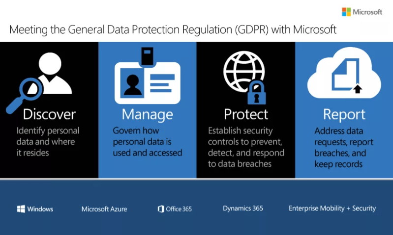Microsoft Cloud GDPR Compliant