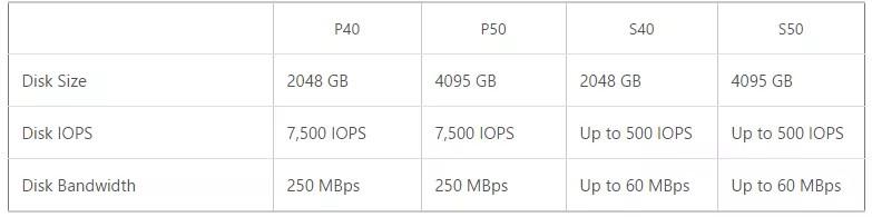 Microsoft Azure Virtual Disk Sizes