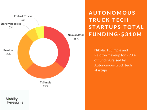 what is the funding raised by autonomous truck tech startups