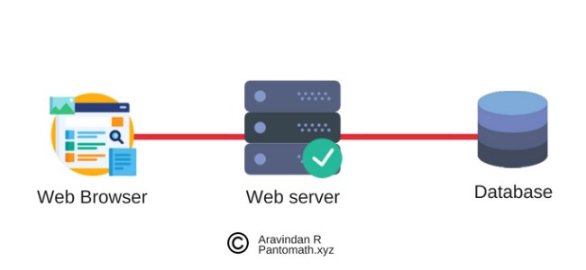 mysql connection with php