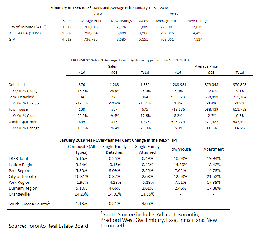 TREB MARKET WATCH - JANUARY 2018 - Summary Charts
