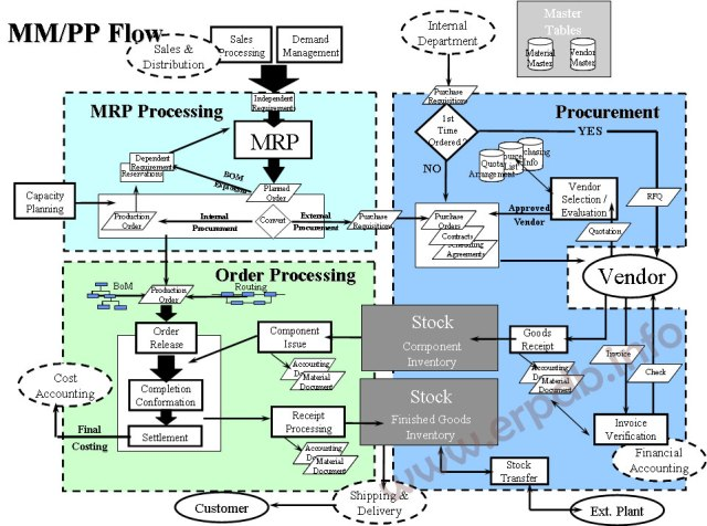 MM-PP- Process Flow
