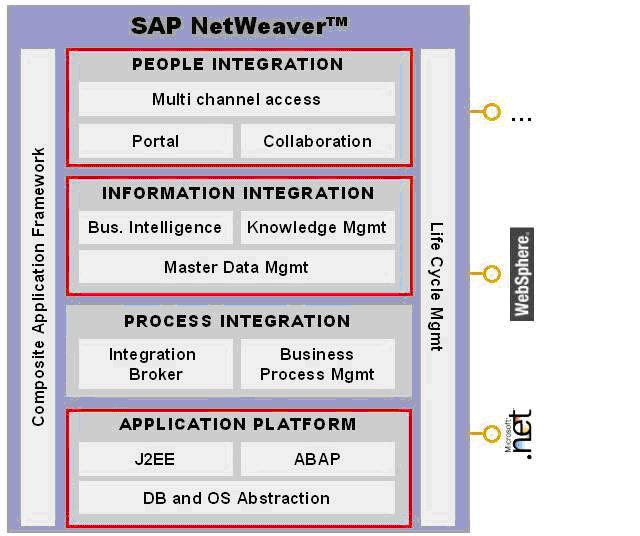 SAP Netweaver Change Management
