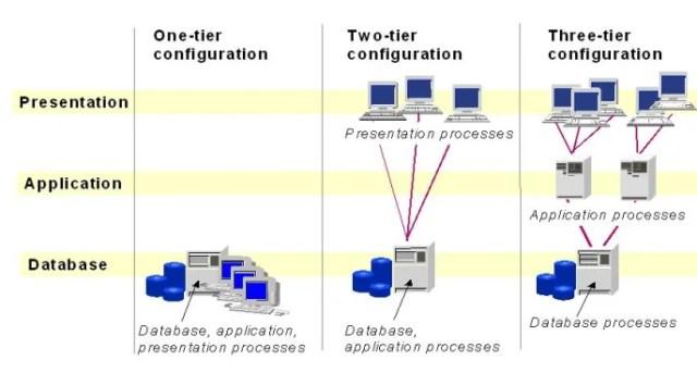 Client Server Configuration