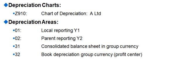 Depreciation Chart Areas