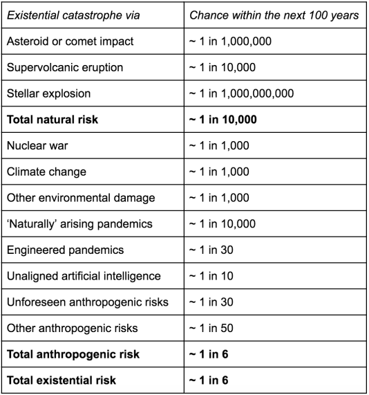 My thoughts on Toby Ord's existential risk estimates - EA Forum