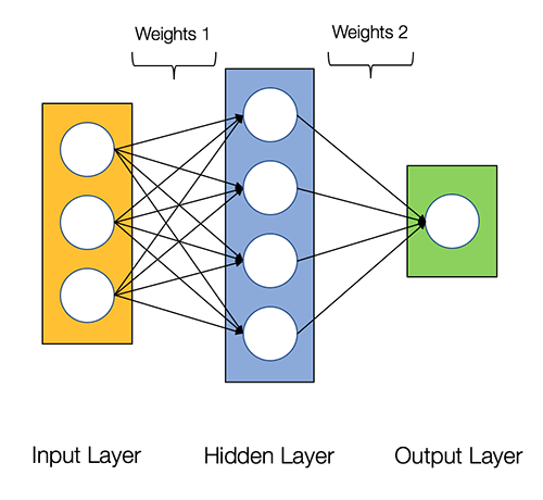 How to build your own Neural Network from scratch in R | R