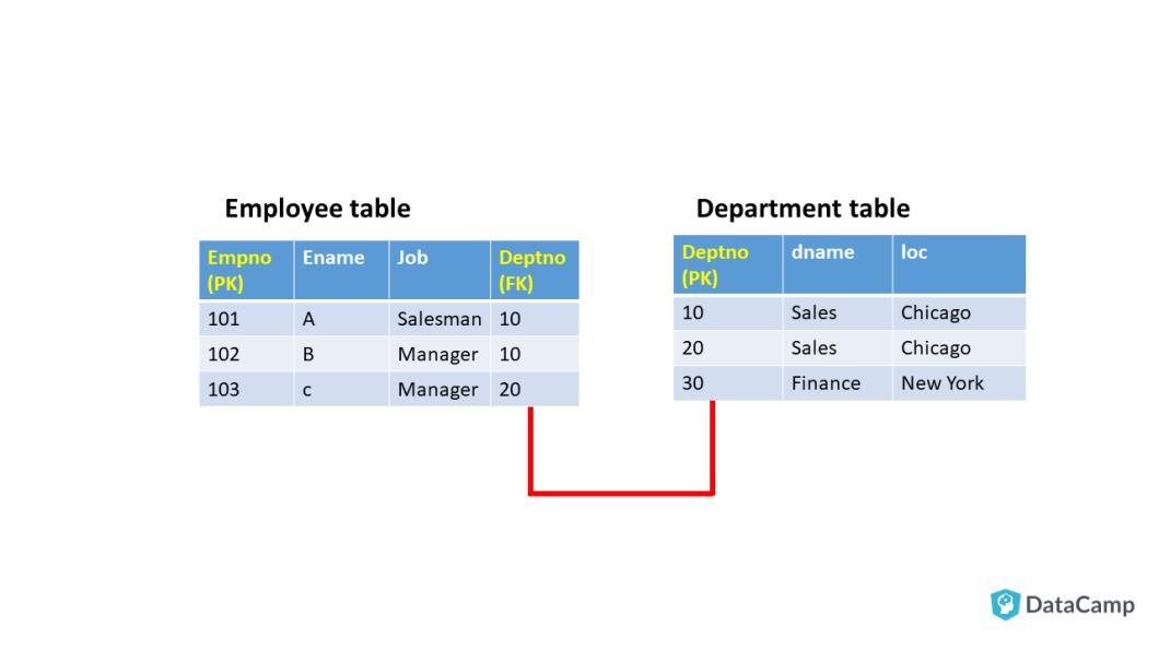 SAS Interface/ACCESS to MS SQL Server