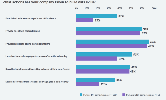 Why Data Culture Is a Key Component of Data Strategy