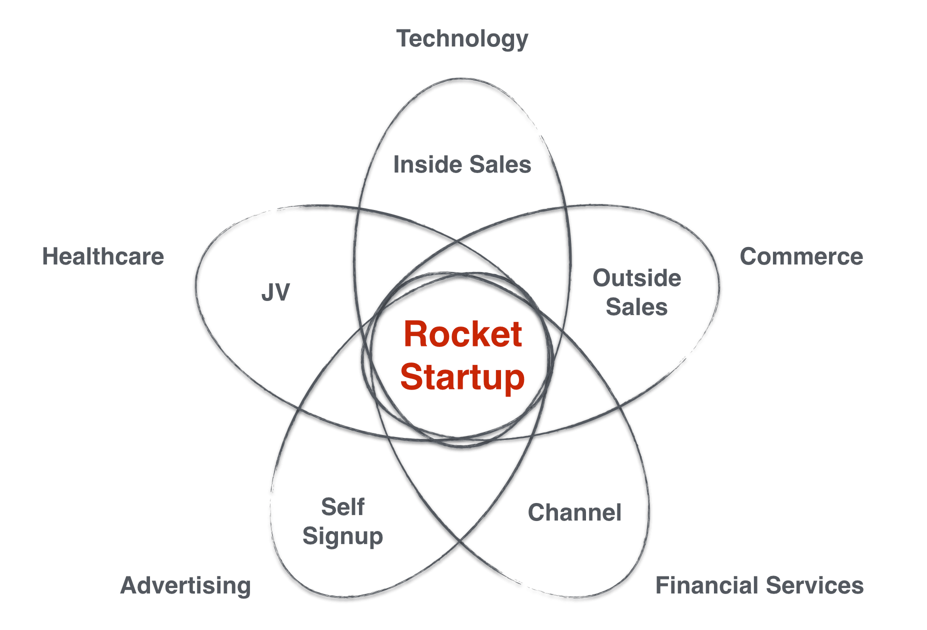 Why The Petal Diagram Isn T The Best Competition Diagram For Startup S Pitch Tomasz Tunguz