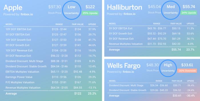 Finbox Fair Value Uncertainty Levels