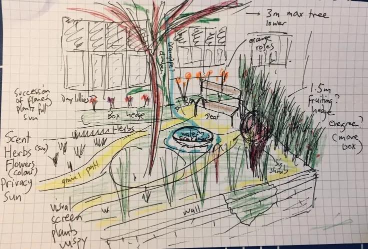 Kritzelnde Skizze der Gartengestaltung