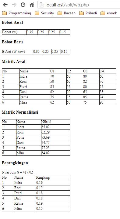Report php dengan mpdf
