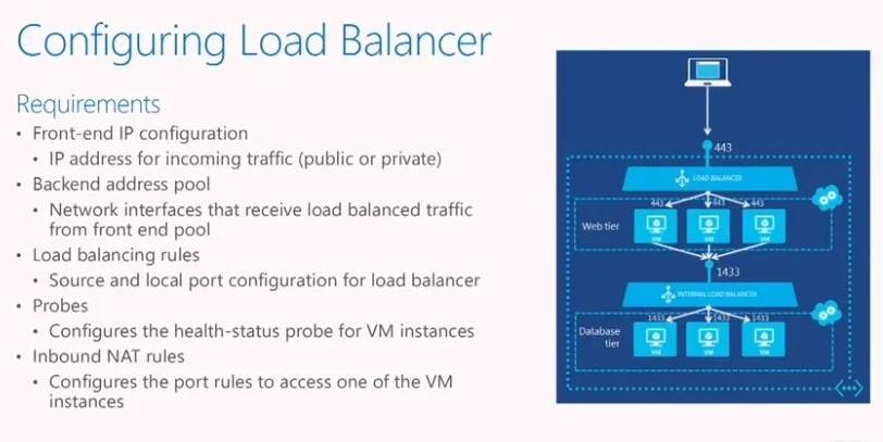 configure load balancer requirement