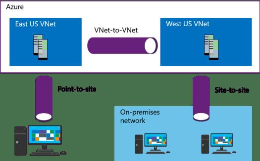 Intersite Connectivity