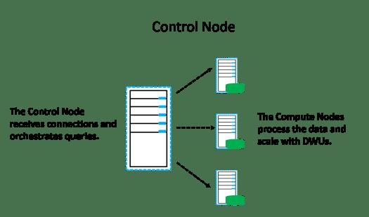 Control Node and Compute Nodes