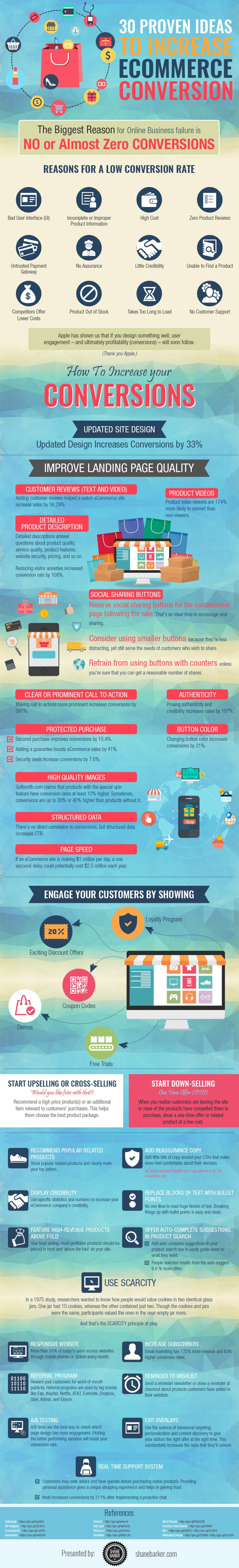30 Ways To Increase Ecommerce Conversion Rates