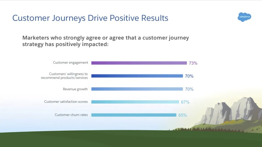 Get Started with Customer Journeys Unit | Salesforce Trailhead