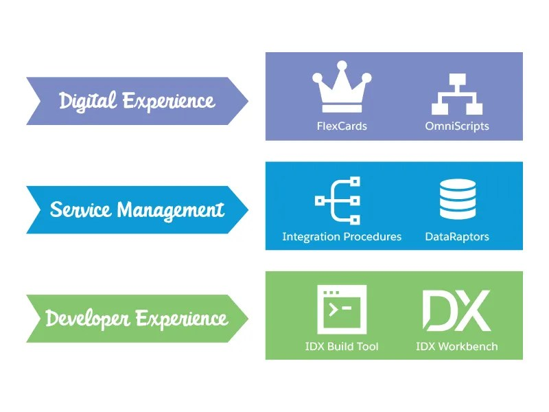 Digital Experience, Service Management, and Developer Experience as discrete layers inside OmniStudio.