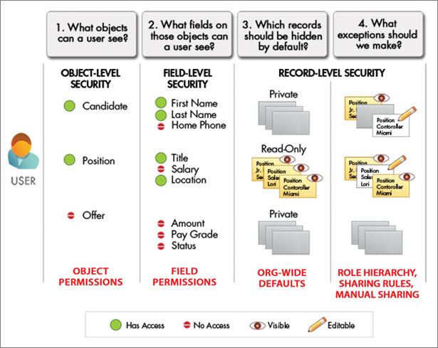 Database Security Types