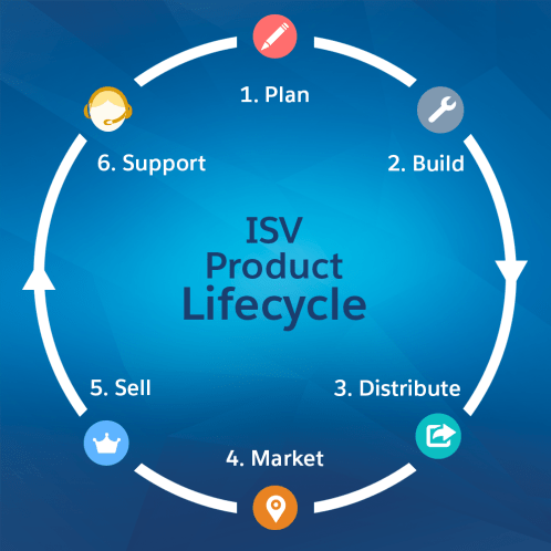 Lifecycle showing plan, build, distribute, market, sell, and support