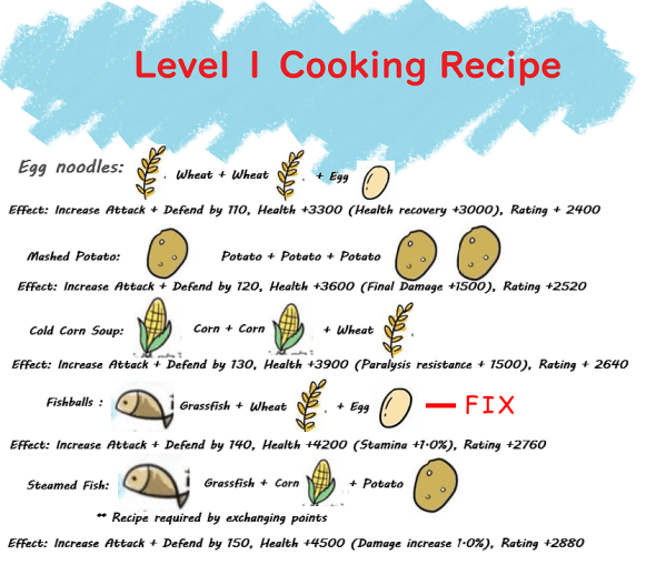 Level 1 Cooking Recipe