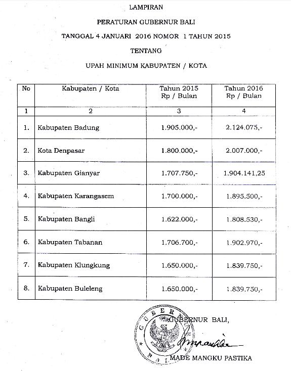 Daftar UMK Bali Tahun 2016