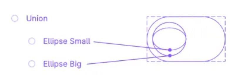 Un diagramme montrant comment fonctionne une union booléenne en utilisant deux ellipses, une grande et une autre petite.
