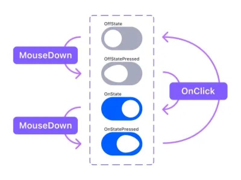 Un diagramme montrant comment connecter quatre variantes à recréer la micro-interaction. La première utilise MouseDown pour activer la deuxième variante, la deuxième variante utilise OnClick pour activer la troisième variante, la troisième variante utilise MouseDown pour activer la quatrième variante et la quatrième variante utilise OnClick pour activer la première variante.