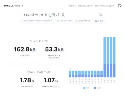 Capture d'écran de l'outil BundlePhobia montrant que react-spring ajoute 162,8 Ko de JavaScript