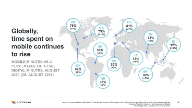 Globally, time spent on mobile continues to rise around the world.