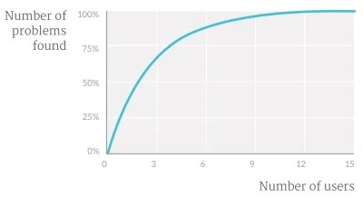 Graph showing the diminishing returns from adding more people to usability testing