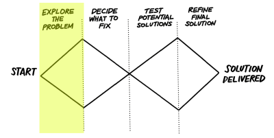 The double diamond image with 'Explore the problem' highlighted