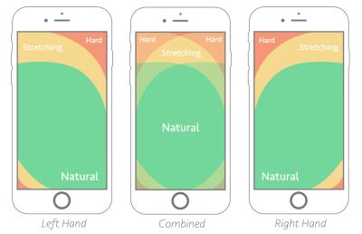 Thumb-zone mapping explained by Samantha Ingram