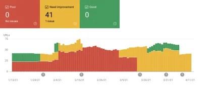 Une capture d'écran de Google Search Console montrant que nous devons améliorer nos métriques Core Web Vitals