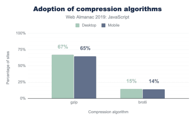 A graph showing adoption of compression algorithms