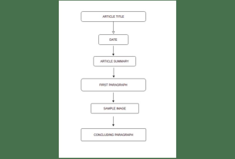 Un organigramme contenant des éléments dans un article de blog typique.