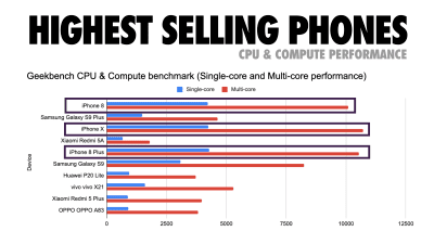 CPU and compute performance of top-selling phones