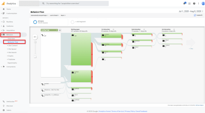 Google Analytics: rapport de flux de comportement