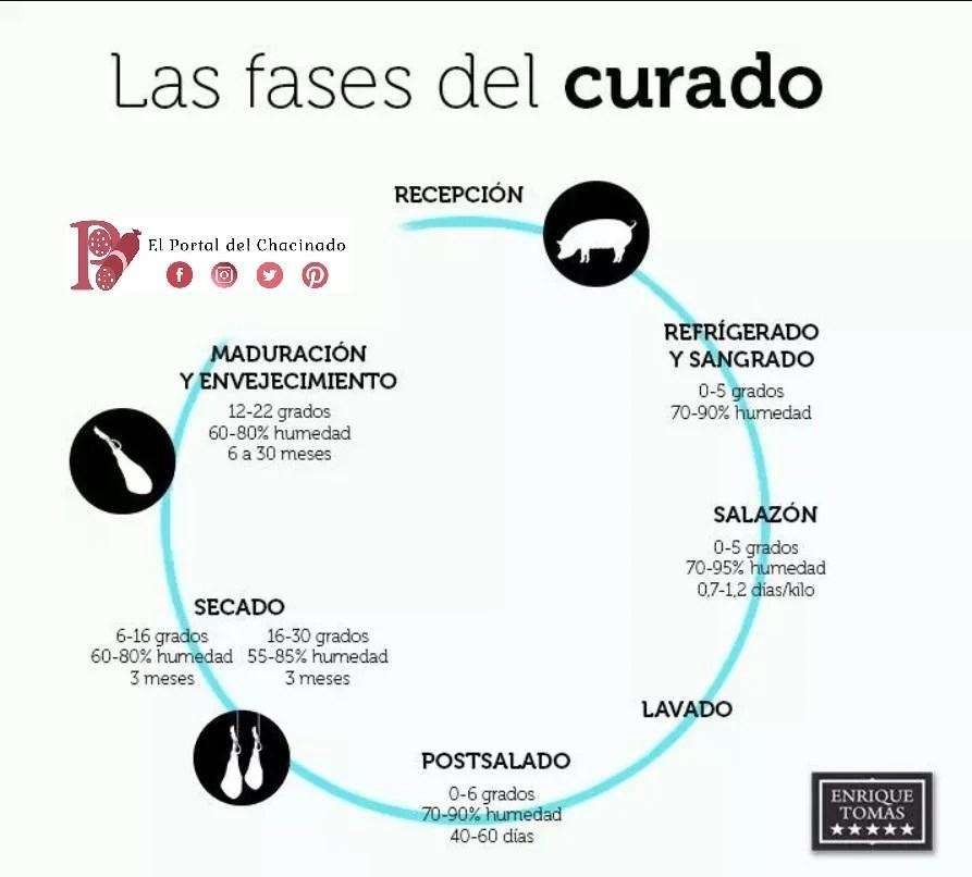 curado-del-Jamon-serano-y-sus-fases-El-Portal-del-Chacinado