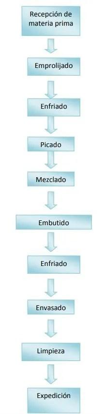 flujo-del-proceso-de-elaboracion-de-chorizos-frescos-El-Portal-del-Chacinado