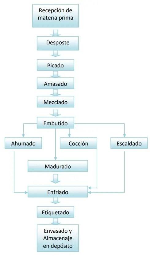 flujo-del-proceso-de-elaboracion-de-embutidos-El-Portal-del-Chacinado