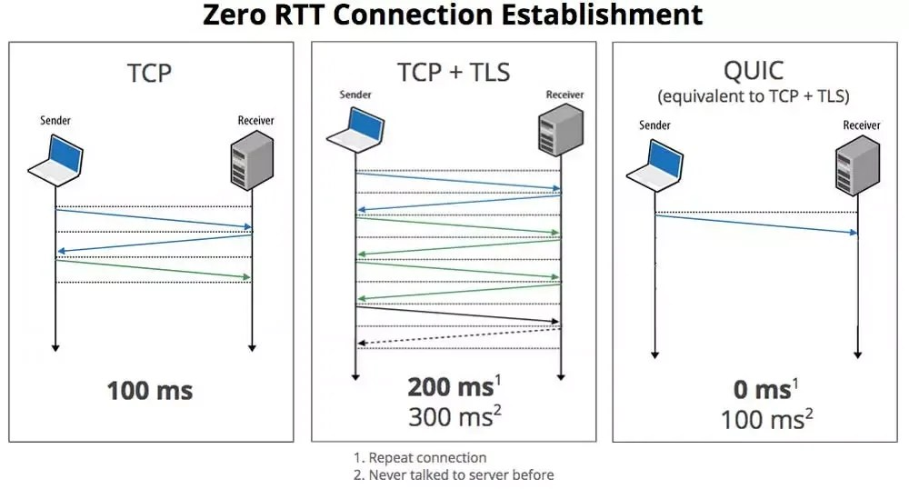 Se aprueba el nuevo estándar de Internet: QUIC reemplazará a TCP 2