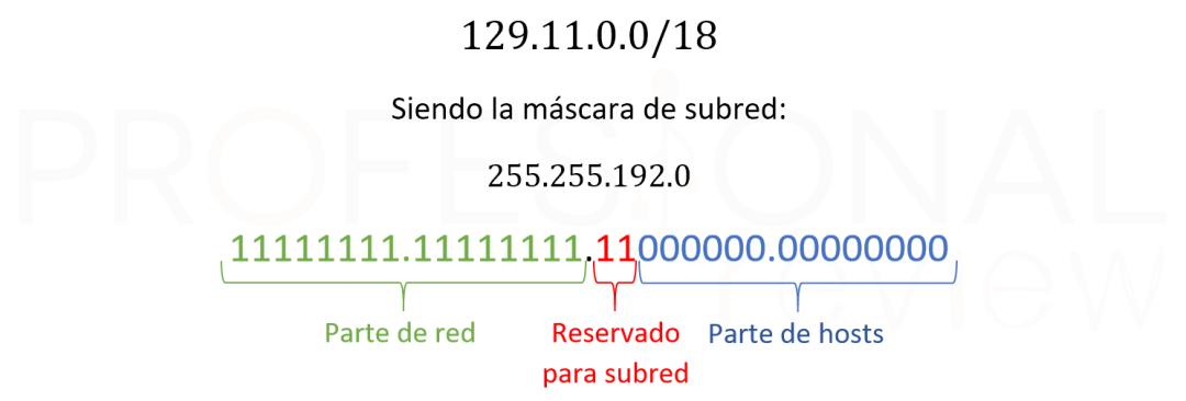 Cómo calcular la máscara de subred 14