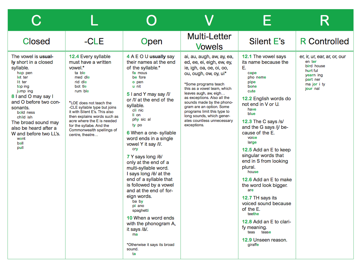 The Clover Syllable Types And The Logic Of English Logic