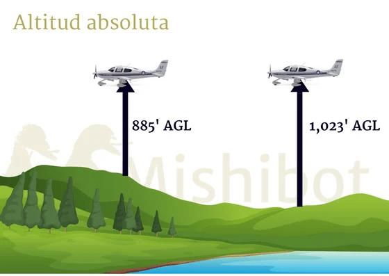 Mishibot, altitud absoluta, aviación