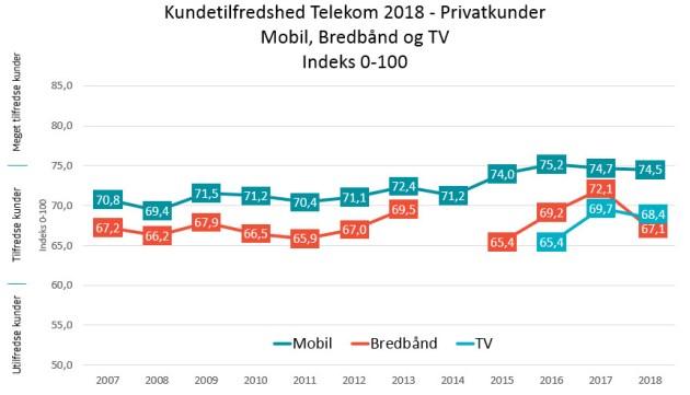 De danske mobilkunder er fortsat de mest tilfredse i Skandinavien 2