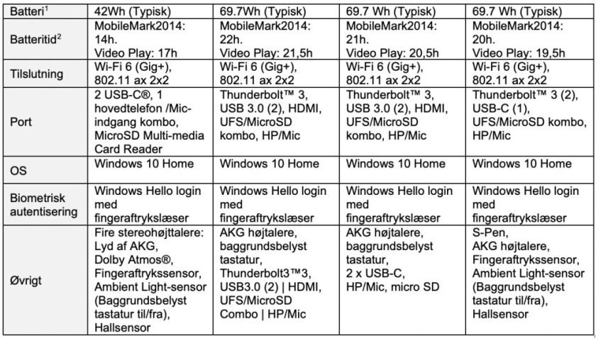 Samsungs bærbare computere i Galaxy Book-serien kan nu købes i butikkerne 3