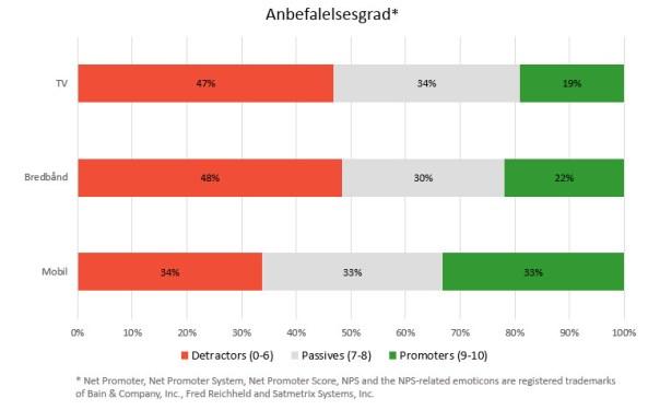 De danske mobilkunder er fortsat de mest tilfredse i Skandinavien 4