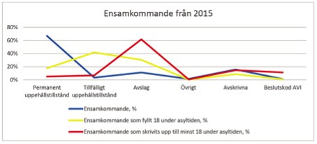 Graf från våren 2017 som visar bifall och avslag för ensamkommande. Källa: Migrationsverket